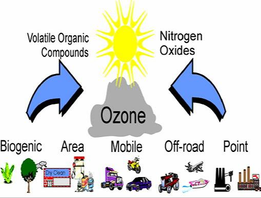 Graphic of how ozone is formed.