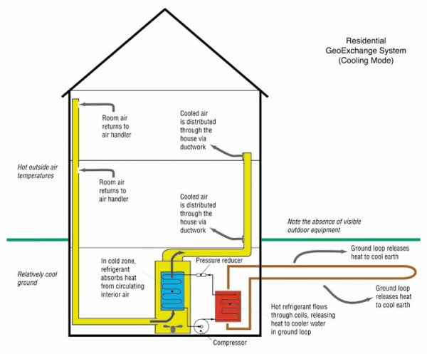 Diagram showing a residential GeoExchange System in cooling mode.