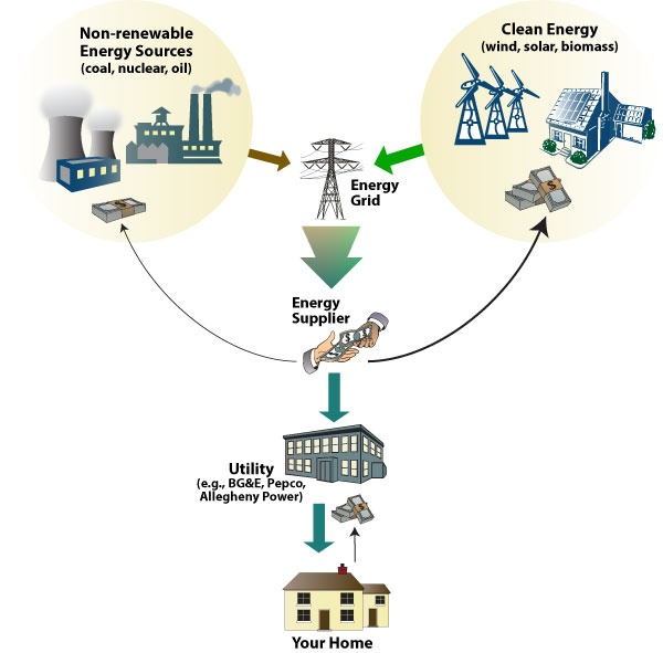 Graphic of how clean energy becomes a part of the electricity grid.