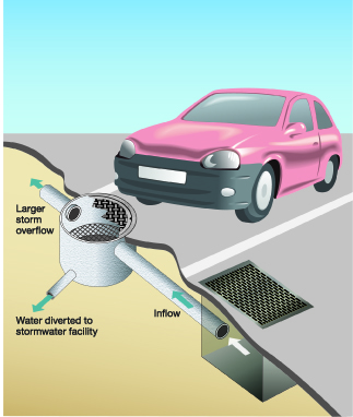 Graphic of a flow splitter under a street.