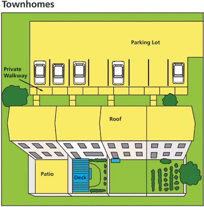 Graphical image of a townhome with the impervious areas highlighted.