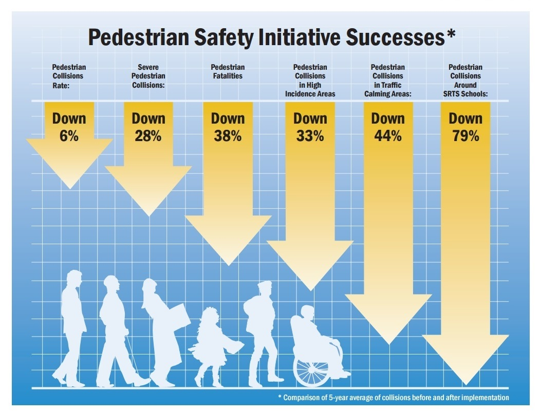 Graphic showing results of Pedestrian Safety Initiative