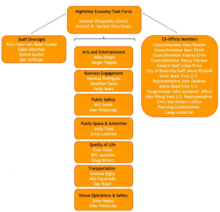 Org Chart of Members and Staff with links to task force committees