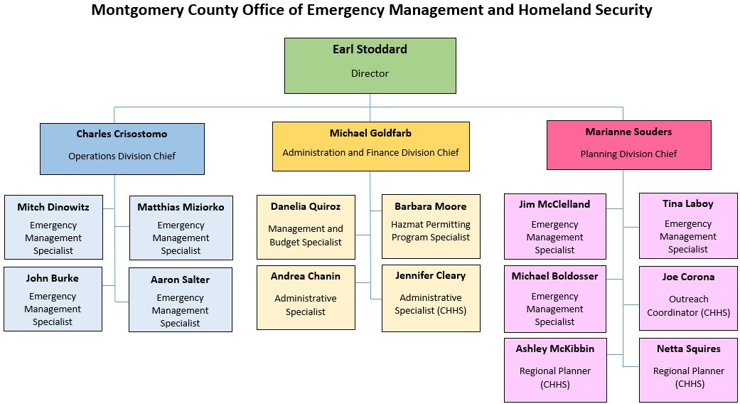 Montgomery County Maryland Office of Emergency Management and Homeland Security Staff Organization Chart
