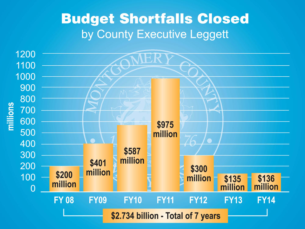 Budget Shortfalls Closed