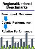 Regional/National Benchmarks